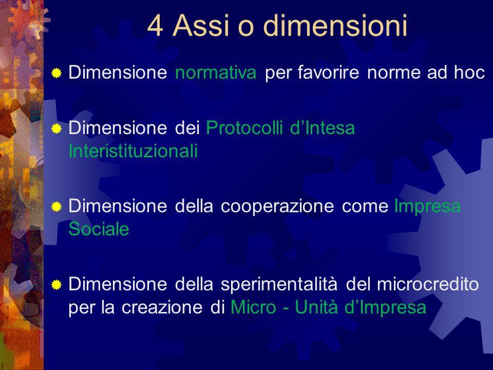 4 Assi o dimensioni Dimensione normativa per favorire norme ad hoc Dimensione dei Protocolli dIntesa Interistituzionali Dimensione della cooperazione come Impresa Sociale Dimensione della sperimentalità del microcredito per la creazione di Micro - Unità dImpresa