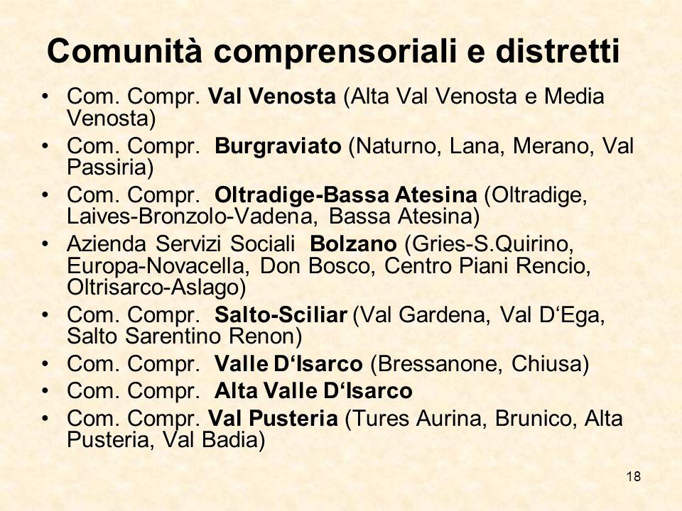 18 Comunità comprensoriali e distretti Com. Compr. Val Venosta (Alta Val Venosta e Media Venosta) Com. Compr. Burgraviato (Naturno, Lana, Merano, Val