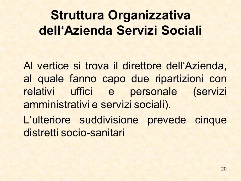 20 Struttura Organizzativa dellAzienda Servizi Sociali Al vertice si trova il direttore dellAzienda, al quale fanno capo due ripartizioni con relativi
