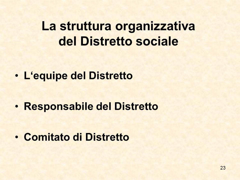23 La struttura organizzativa del Distretto sociale Lequipe del Distretto Responsabile del Distretto Comitato di Distretto