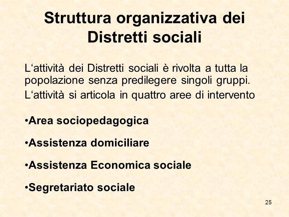 25 Struttura organizzativa dei Distretti sociali Lattività dei Distretti sociali è rivolta a tutta la popolazione senza predilegere singoli gruppi. La