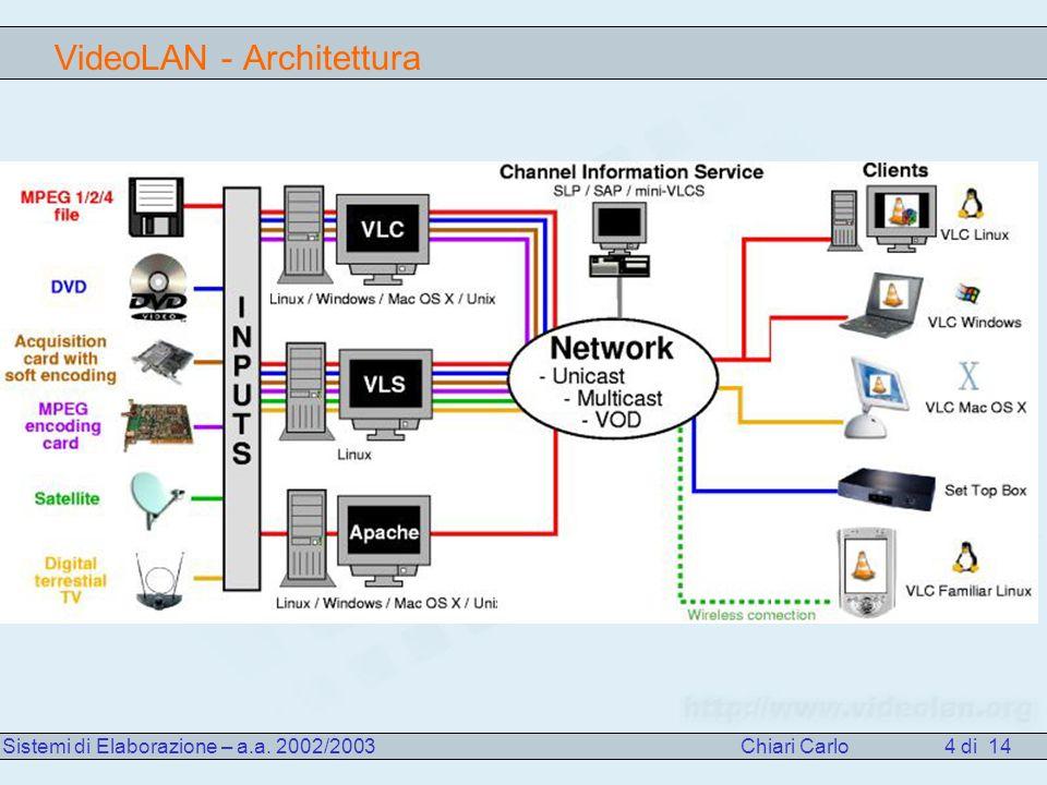 VideoLAN - Architettura Sistemi di Elaborazione – a.a. 2002/2003 Chiari Carlo 4 di 14