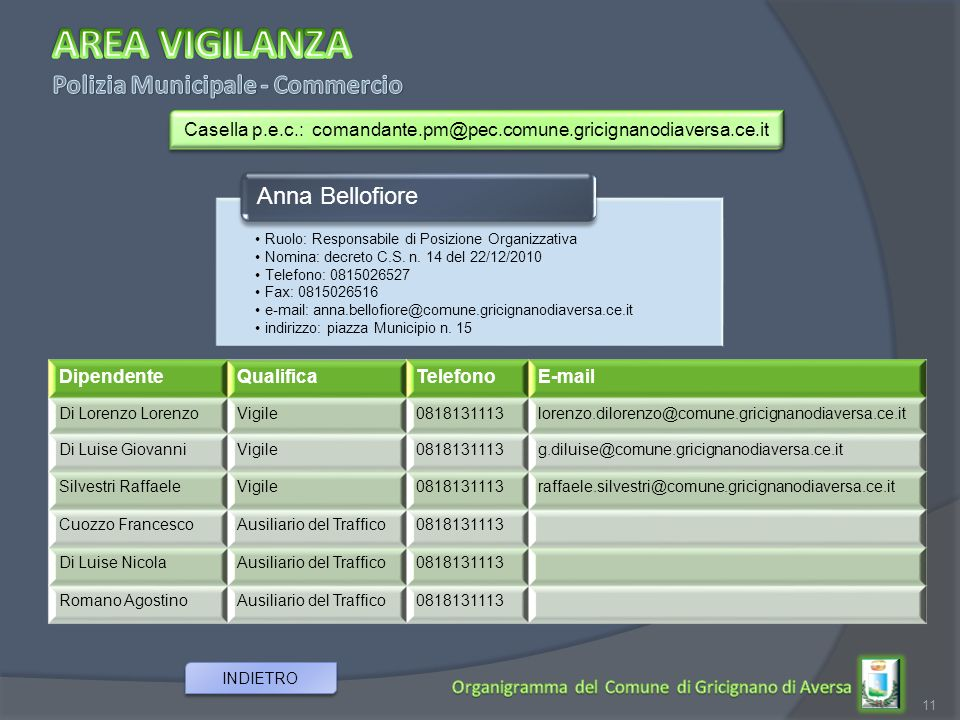 11 INDIETRO Ruolo: Responsabile di Posizione Organizzativa Nomina: decreto C.S. n. 14 del 22/12/2010 Telefono: 0815026527 Fax: 0815026516 e-mail: anna