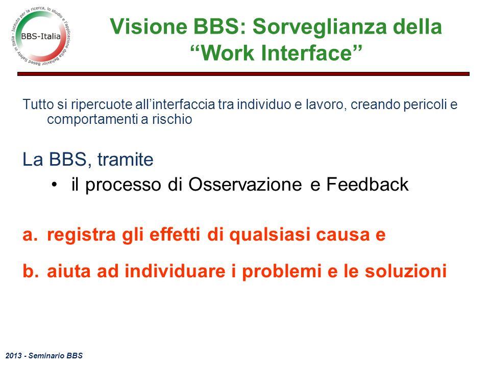 2013 - Seminario BBS Visione BBS: Sorveglianza della Work Interface Tutto si ripercuote allinterfaccia tra individuo e lavoro, creando pericoli e comportamenti a rischio La BBS, tramite il processo di Osservazione e Feedback a.registra gli effetti di qualsiasi causa e b.aiuta ad individuare i problemi e le soluzioni