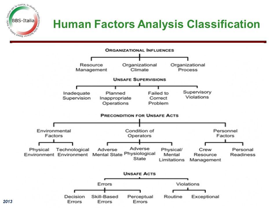 2013 - Seminario BBS Human Factors Analysis Classification