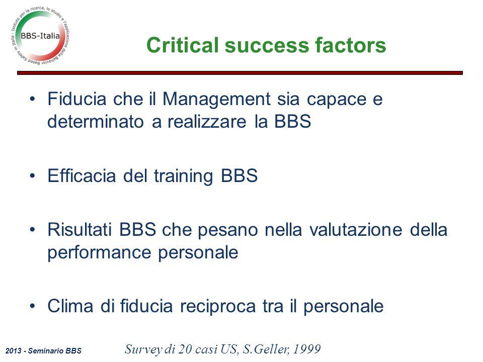 2013 - Seminario BBS Critical success factors Fiducia che il Management sia capace e determinato a realizzare la BBS Efficacia del training BBS Risultati BBS che pesano nella valutazione della performance personale Clima di fiducia reciproca tra il personale Survey di 20 casi US, S.Geller, 1999