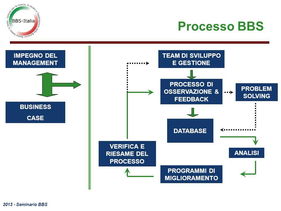 2013 - Seminario BBS IMPEGNO DEL MANAGEMENT ANALISI BUSINESS CASE DATABASE PROBLEM SOLVING TEAM DI SVILUPPO E GESTIONE PROCESSO DI OSSERVAZIONE & FEEDBACK PROGRAMMI DI MIGLIORAMENTO VERIFICA E RIESAME DEL PROCESSO Processo BBS