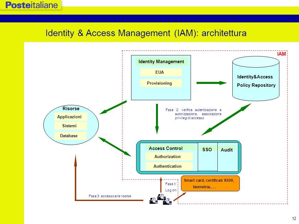 13 Federated Identity Le architetture di IAM sono nate principalmente per soddisfare il bisogno di governare in sicurezza le risorse interne di unazienda.