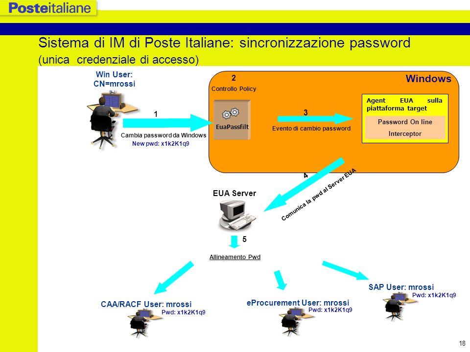 19 Sistema di IM di Poste Italiane: organizzazione