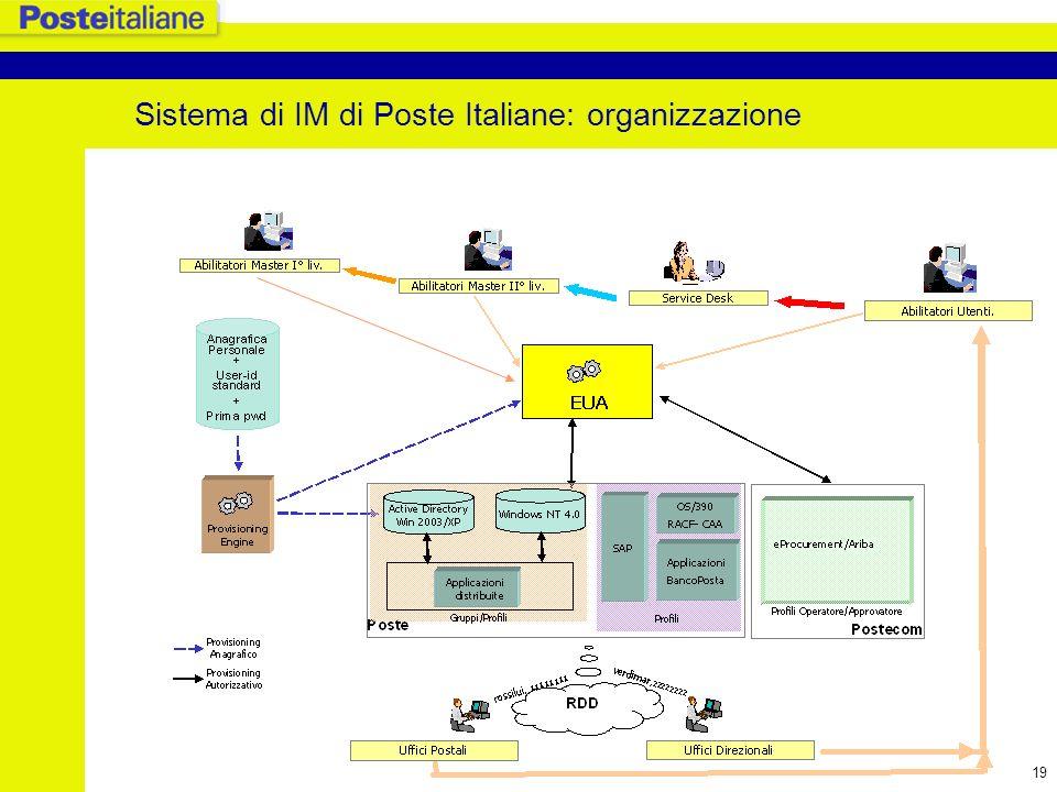 20 Evoluzione del sistema IM di Poste Italiane verso lo IAM username/passwordX.509TokenBiometrics AAA/SSO Obiettivi e finalità: definizione di una architettura di Identity&Access Management e SSO standard a livello di Gruppo Poste e che consenta di gestire le identità degli utenti interni allazienda e dei partner esterni, nonché, dei clienti, ovvero gestione unitaria e centralizzata dei profili automatizzazione dei meccanismi di workflow Single Sign On fra le applicazioni (inizialmente quelle Web) gestione dellaccesso multicanale.