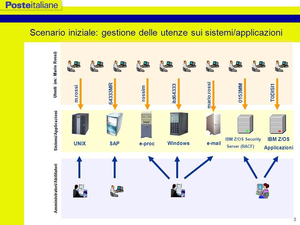 4 Criticità Proliferazione di Basi Dati per la gestione delle utenze Duplicazione delle attività e delle competenze Proliferazione di User-ID e Password diverse per lo stesso utente Complessità dei processi di gestione delle utenze in particolare nella gestione dei profili/ruoli Complessità dei processi di gestione utenze relativi alla sicurezza (es.