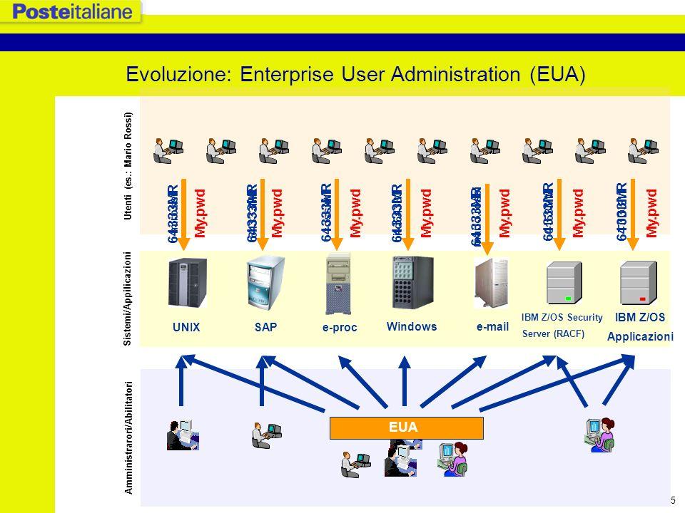 6 Enterprise User Administration (EUA) Un sistema di Enterprise User Administration consente di - gestire i sistemi di sicurezza delle piattaforme che amministra - gestire le utenze delle persone che accedono al sistema informativo aziendale sulle varie piattaforme (creazione/cancellazione utenza, assegnazione/modifica ruolo/profilo, abilitazione/disabilitazione utenza, reset password, etc.) - assegnare e gestire differenti user-id per le varie piattaforme od ununica user-id per tutte le piattaforme, user-id associate/a alla persona - attivare meccanismi di password synchronization tra le piattaforme (cambiando la pwd su un sistema/applicazione, tale pwd viene propagata sulle altre piattaforme; le credenziali di accesso devono comunque essere digitate su ogni piattaforma) - attivare meccanismi di workflow per la gestione del processo di autorizzazione dei diritti accesso dellutente sulle piattaforme.