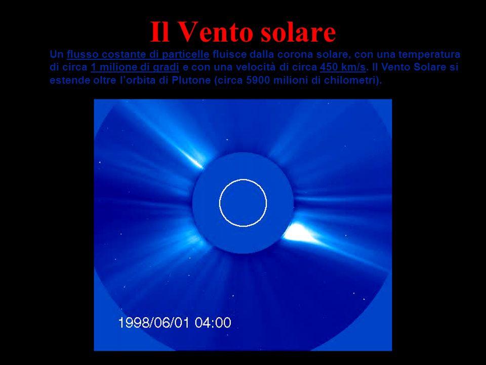 Il Vento solare Un flusso costante di particelle fluisce dalla corona solare, con una temperatura di circa 1 milione di gradi e con una velocità di ci