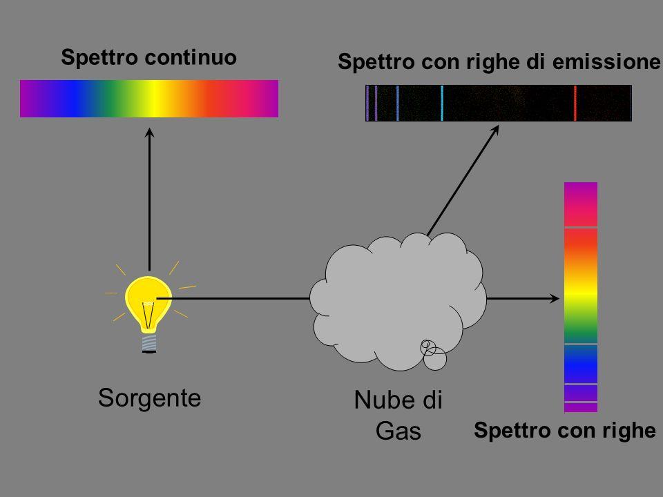 Sorgente Spettro continuo Spettro con righe Spettro con righe di emissione Nube di Gas