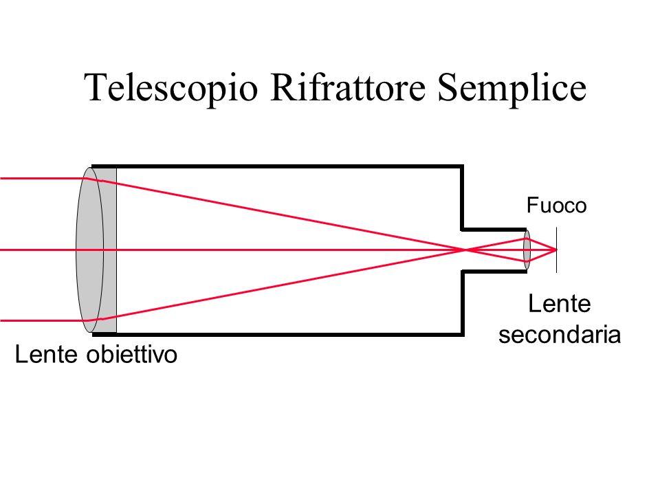 Telescopio Rifrattore Semplice Lente obiettivo Lente secondaria Fuoco