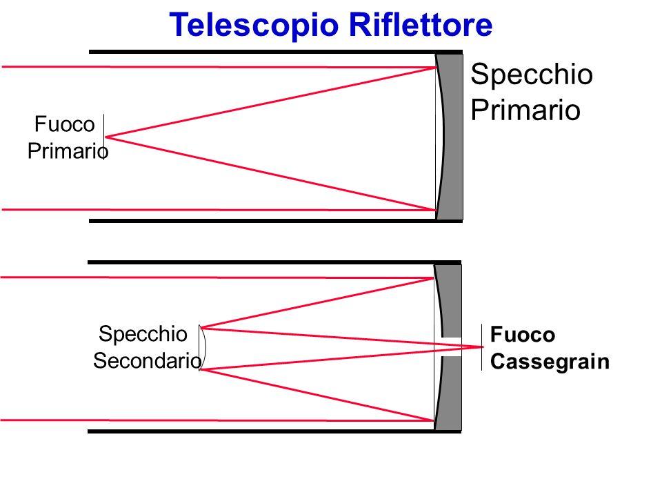 Specchio Primario Fuoco Primario Specchio Secondario Fuoco Cassegrain Telescopio Riflettore