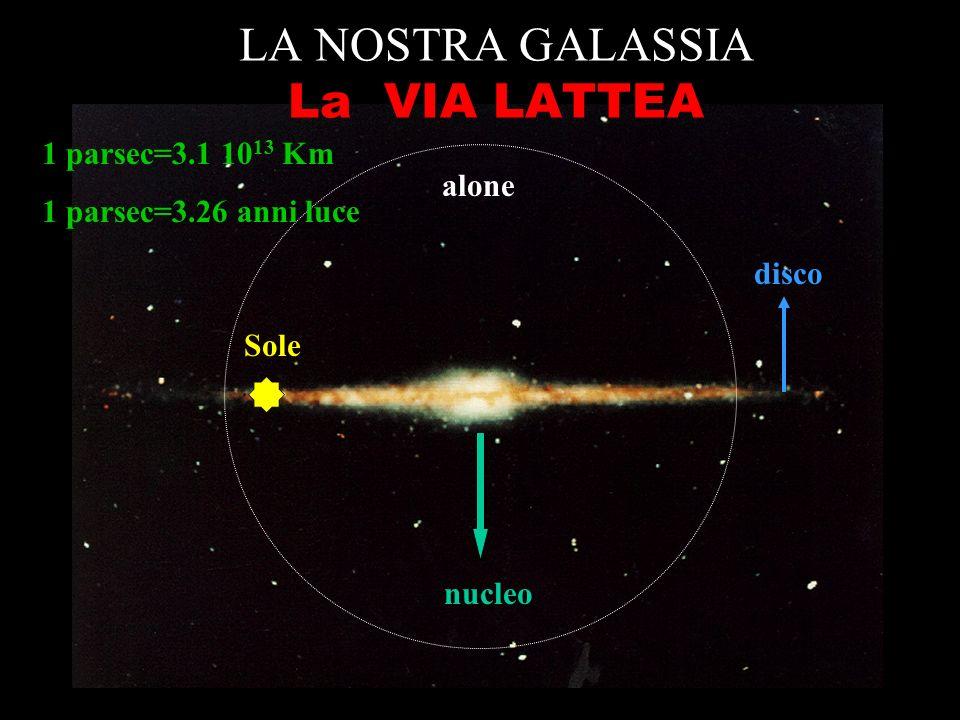 LA NOSTRA GALASSIA La VIA LATTEA nucleo disco Sole alone 1 parsec=3.1 10 13 Km 1 parsec=3.26 anni luce