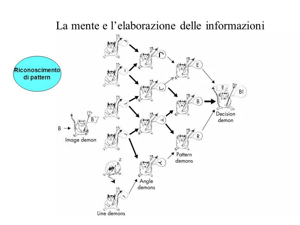 La mente e lelaborazione delle informazioni Riconoscimento di pattern