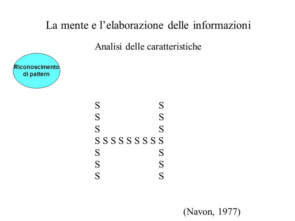 La mente e lelaborazione delle informazioni Analisi delle caratteristiche S S S S S S S S S S S (Navon, 1977) Riconoscimento di pattern