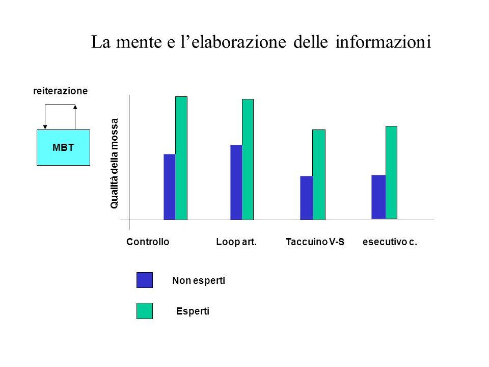 La mente e lelaborazione delle informazioni MBT reiterazione Controllo Loop art. Taccuino V-S esecutivo c. Non esperti Esperti Qualità della mossa