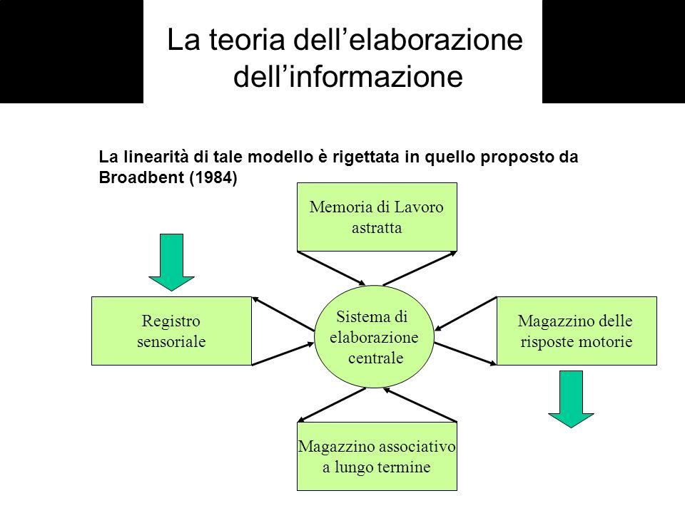 La teoria dellelaborazione dellinformazione La linearità di tale modello è rigettata in quello proposto da Broadbent (1984) Sistema di elaborazione ce