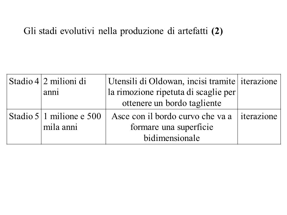 Gli stadi evolutivi nella produzione di artefatti (2) Stadio 42 milioni di anni Utensili di Oldowan, incisi tramite la rimozione ripetuta di scaglie p