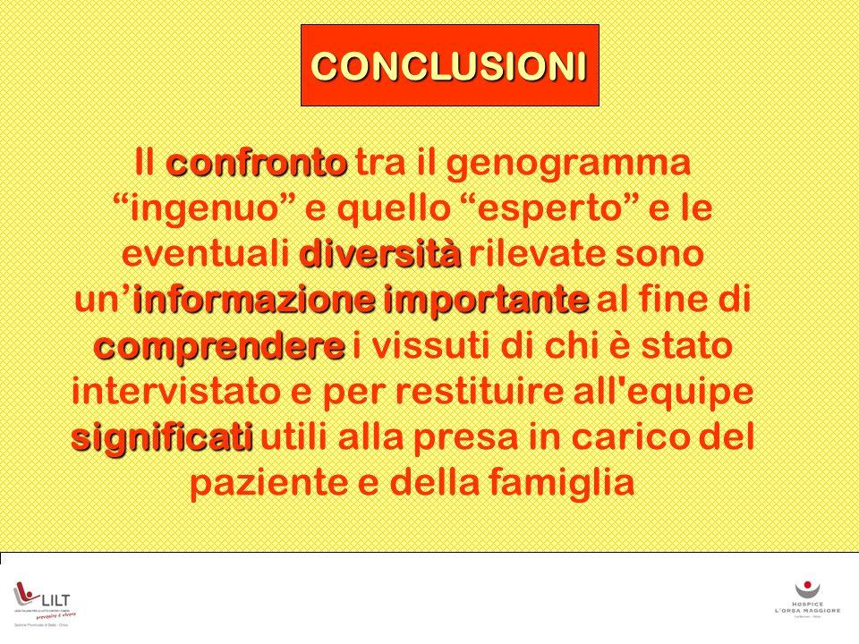 CONCLUSIONI confronto diversità informazione importante comprendere significati Il confronto tra il genogramma ingenuo e quello esperto e le eventuali