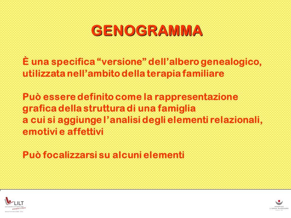GENOGRAMMA Lorganizzazione del genogramma e luso che viene fatto in esso dei simboli permette sia a chi compila il genogramma, sia a chi osserva e ascolta, di far emergere la storia della famiglia e di evidenziare alcuni suoi schemi e modelli di funzionamento significativi.