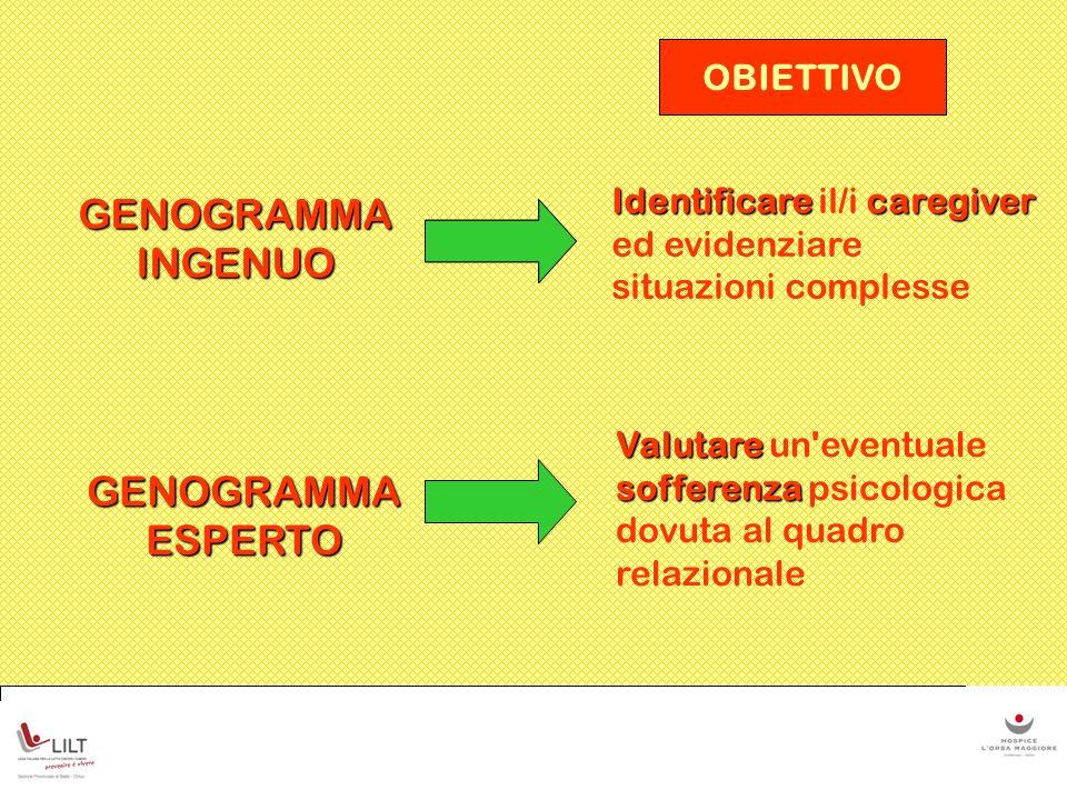 OBIETTIVO GENOGRAMMA INGENUO GENOGRAMMA ESPERTO Identificarecaregiver Identificare il/i caregiver ed evidenziare situazioni complesse Valutare soffere