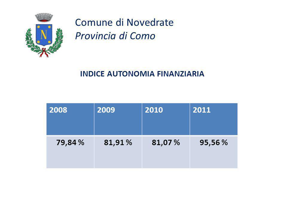 Comune di Novedrate Provincia di Como INDICE AUTONOMIA FINANZIARIA 2008200920102011 79,84 %81,91 %81,07 %95,56 %