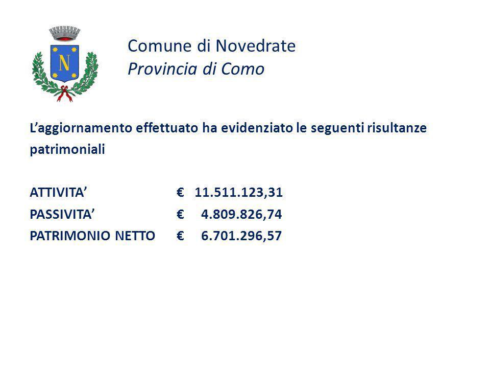 Comune di Novedrate Provincia di Como Laggiornamento effettuato ha evidenziato le seguenti risultanze patrimoniali ATTIVITA 11.511.123,31 PASSIVITA 4.809.826,74 PATRIMONIO NETTO 6.701.296,57