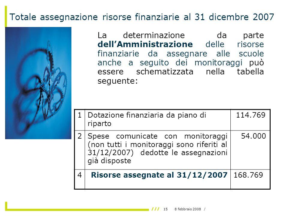 158 febbraio 2008 / Totale assegnazione risorse finanziarie al 31 dicembre 2007 La determinazione da parte dellAmministrazione delle risorse finanziarie da assegnare alle scuole anche a seguito dei monitoraggi può essere schematizzata nella tabella seguente: 1Dotazione finanziaria da piano di riparto 114.769 2Spese comunicate con monitoraggi (non tutti i monitoraggi sono riferiti al 31/12/2007) dedotte le assegnazioni già disposte 54.000 4Risorse assegnate al 31/12/2007168.769