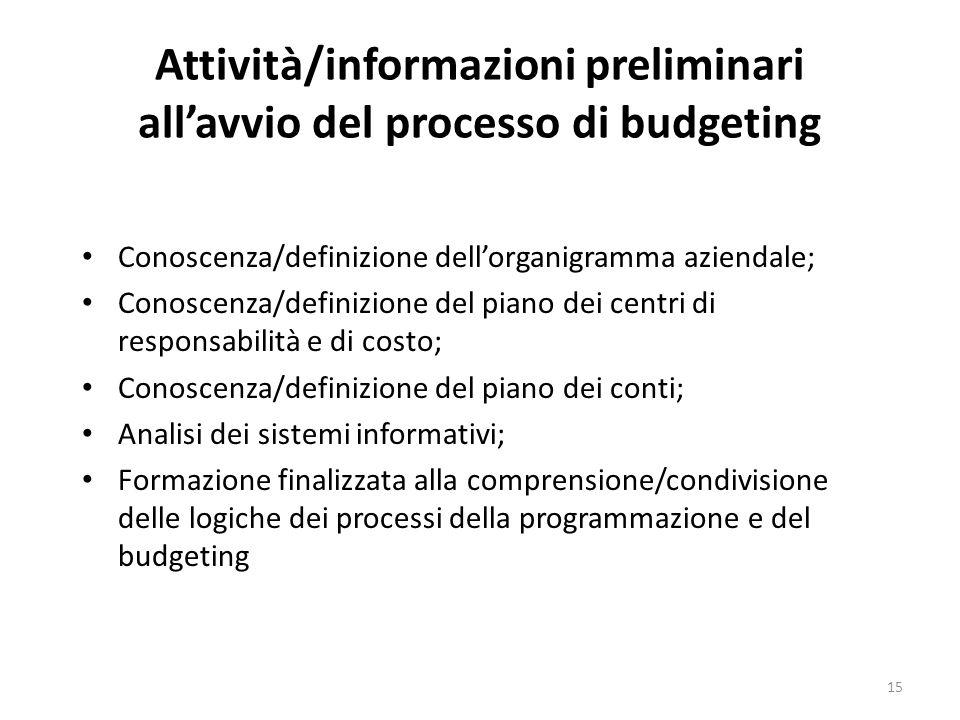 15 Attività/informazioni preliminari allavvio del processo di budgeting Conoscenza/definizione dellorganigramma aziendale; Conoscenza/definizione del