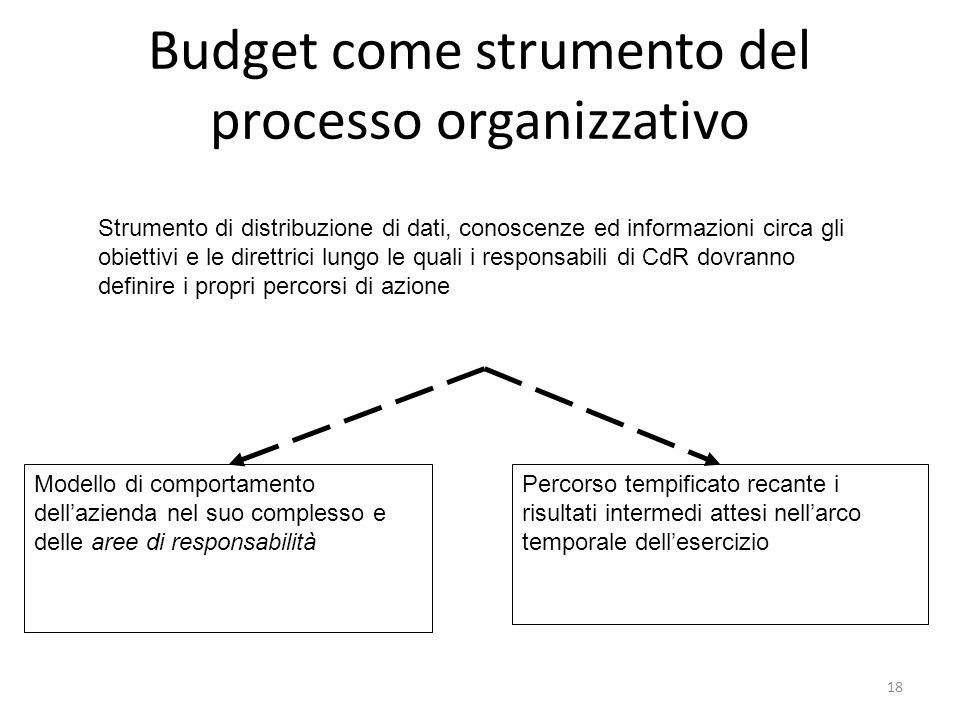 18 Budget come strumento del processo organizzativo Strumento di distribuzione di dati, conoscenze ed informazioni circa gli obiettivi e le direttrici