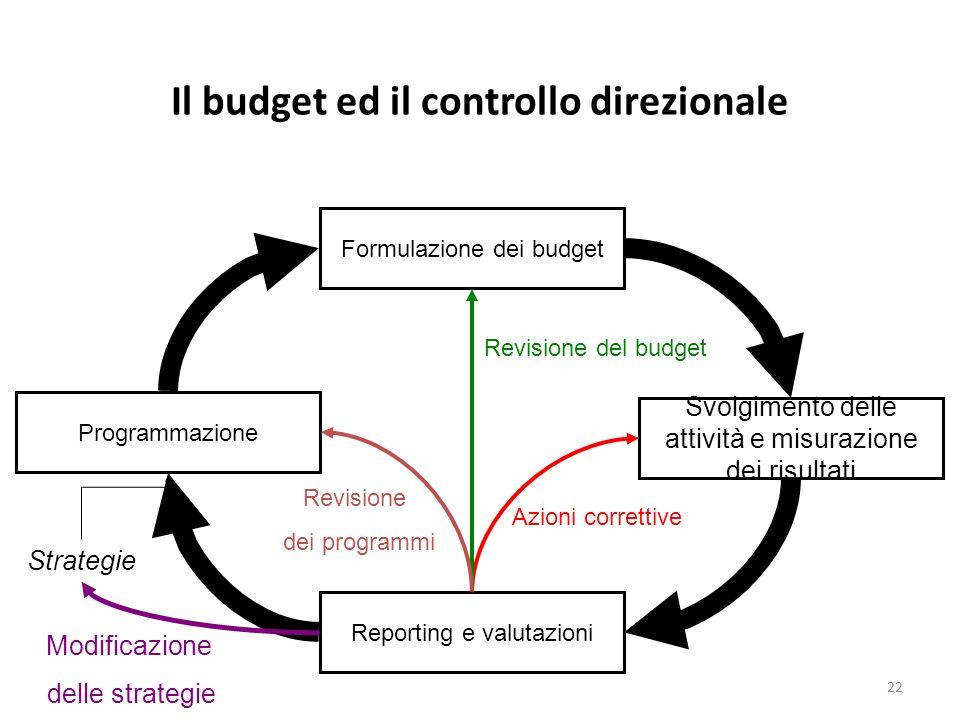 22 Il budget ed il controllo direzionale Formulazione dei budget Programmazione Svolgimento delle attività e misurazione dei risultati Reporting e val