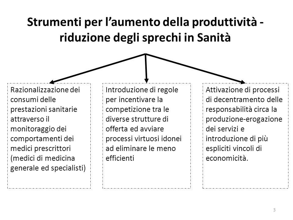 3 Strumenti per laumento della produttività - riduzione degli sprechi in Sanità Razionalizzazione dei consumi delle prestazioni sanitarie attraverso i