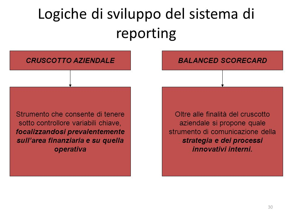 30 Logiche di sviluppo del sistema di reporting CRUSCOTTO AZIENDALEBALANCED SCORECARD Strumento che consente di tenere sotto controllore variabili chi