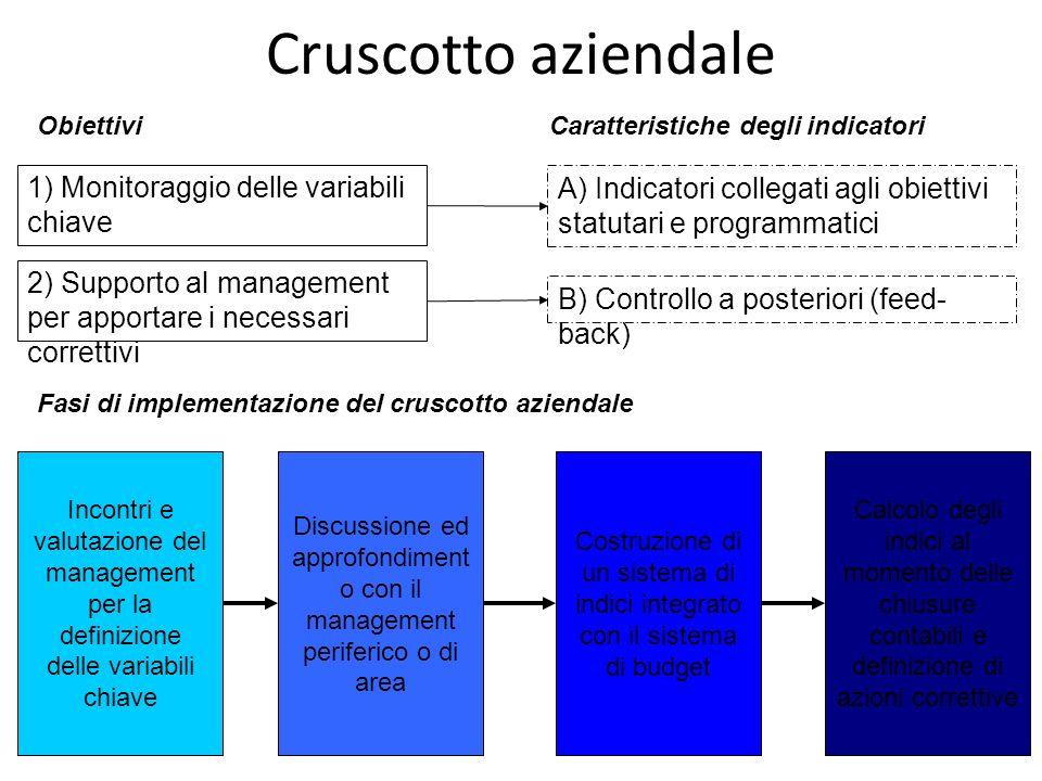 31 Cruscotto aziendale ObiettiviCaratteristiche degli indicatori 1) Monitoraggio delle variabili chiave 2) Supporto al management per apportare i nece