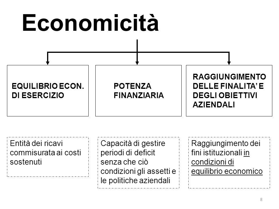 8 Economicità EQUILIBRIO ECON. DI ESERCIZIO POTENZA FINANZIARIA RAGGIUNGIMENTO DELLE FINALITA E DEGLI OBIETTIVI AZIENDALI Entità dei ricavi commisurat