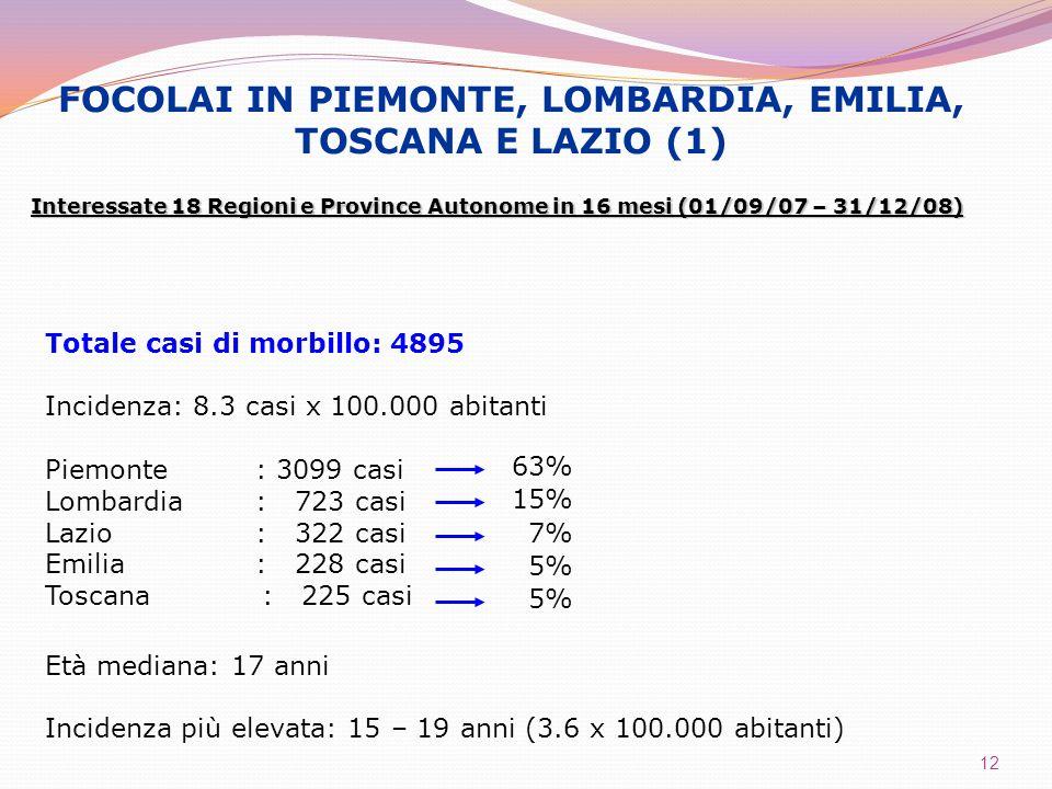 12 FOCOLAI IN PIEMONTE, LOMBARDIA, EMILIA, TOSCANA E LAZIO (1) Interessate 18 Regioni e Province Autonome in 16 mesi (01/09/07 – 31/12/08) Totale casi