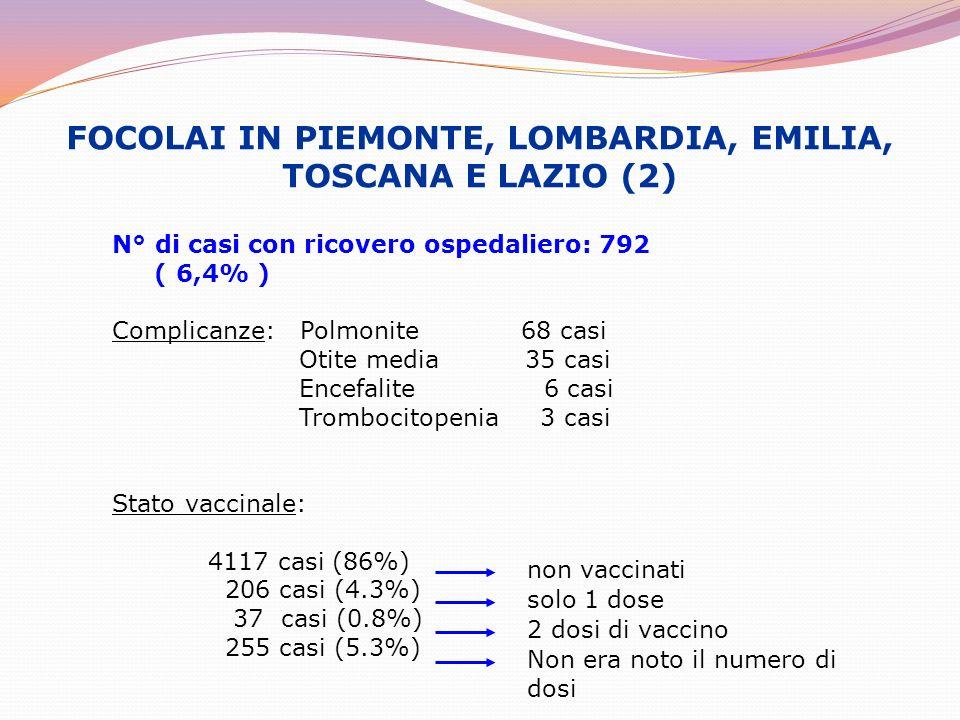 FOCOLAI IN PIEMONTE, LOMBARDIA, EMILIA, TOSCANA E LAZIO (2) N° di casi con ricovero ospedaliero: 792 ( 6,4% ) Complicanze: Polmonite 68 casi Otite med