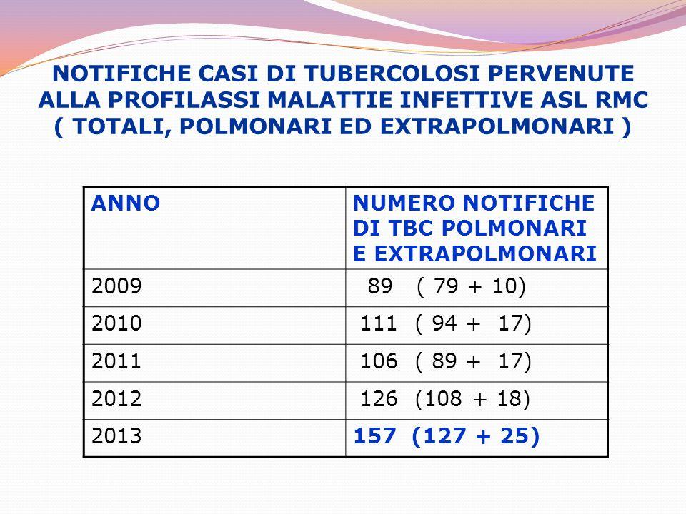 NOTIFICHE CASI DI TUBERCOLOSI PERVENUTE ALLA PROFILASSI MALATTIE INFETTIVE ASL RMC ( TOTALI, POLMONARI ED EXTRAPOLMONARI ) ANNONUMERO NOTIFICHE DI TBC