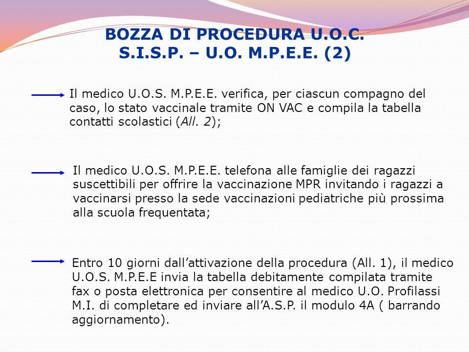BOZZA DI PROCEDURA U.O.C. S.I.S.P. – U.O. M.P.E.E. (2) Il medico U.O.S. M.P.E.E. verifica, per ciascun compagno del caso, lo stato vaccinale tramite O