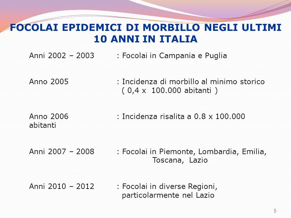 5 FOCOLAI EPIDEMICI DI MORBILLO NEGLI ULTIMI 10 ANNI IN ITALIA Anni 2002 – 2003: Focolai in Campania e Puglia Anno 2005: Incidenza di morbillo al mini