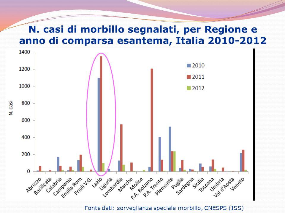 N. casi di morbillo segnalati, per Regione e anno di comparsa esantema, Italia 2010-2012 Fonte dati: sorveglianza speciale morbillo, CNESPS (ISS)