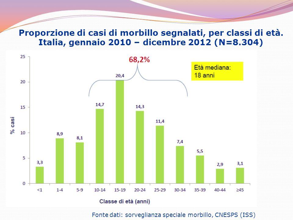 Proporzione di casi di morbillo segnalati, per classi di età. Italia, gennaio 2010 – dicembre 2012 (N=8.304) Fonte dati: sorveglianza speciale morbill