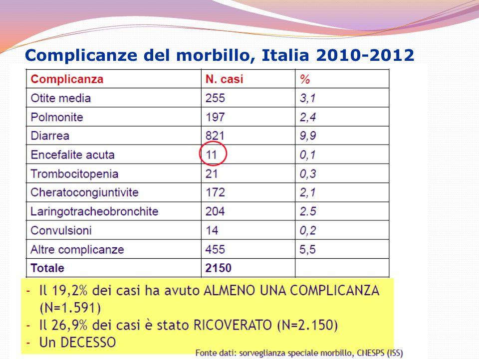 Stato vaccinale dei casi di morbillo, Italia 2010-2012 Fonte dati: sorveglianza speciale morbillo, CNESPS (ISS)