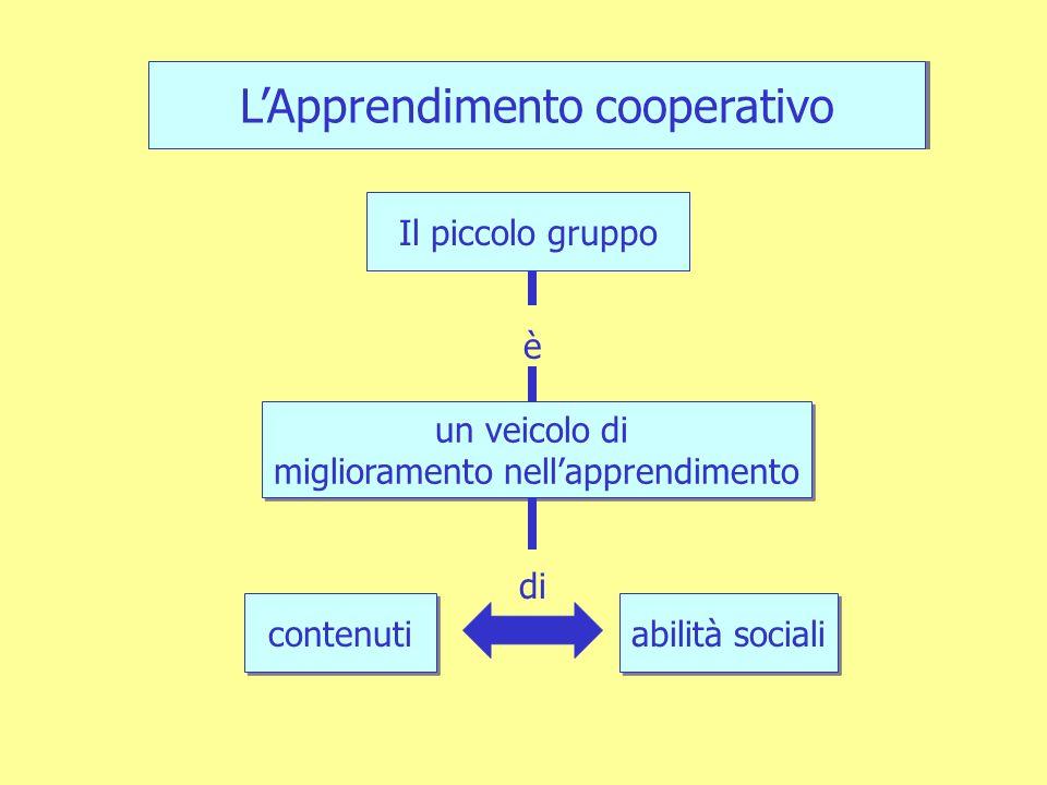 un veicolo di miglioramento nellapprendimento un veicolo di miglioramento nellapprendimento Il piccolo gruppo LApprendimento cooperativo è di contenuti abilità sociali Il piccolo gruppo