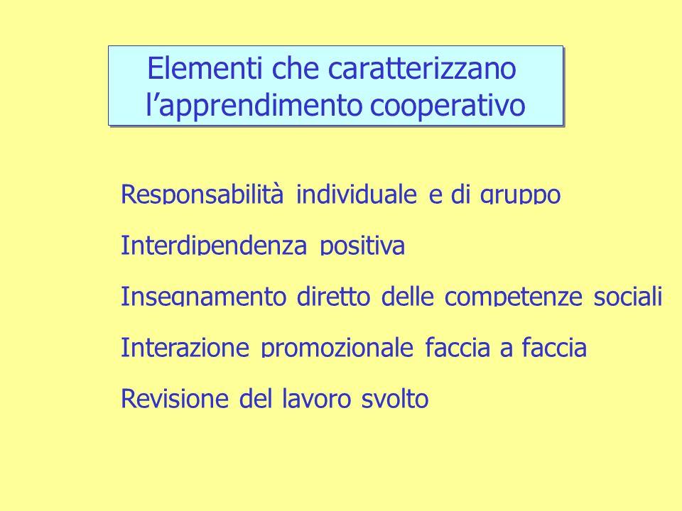 Elementi che caratterizzano lapprendimento cooperativo Elementi che caratterizzano lapprendimento cooperativo Responsabilità individuale e di gruppo Interdipendenza positiva Insegnamento diretto delle competenze sociali Interazione promozionale faccia a faccia Revisione del lavoro svolto