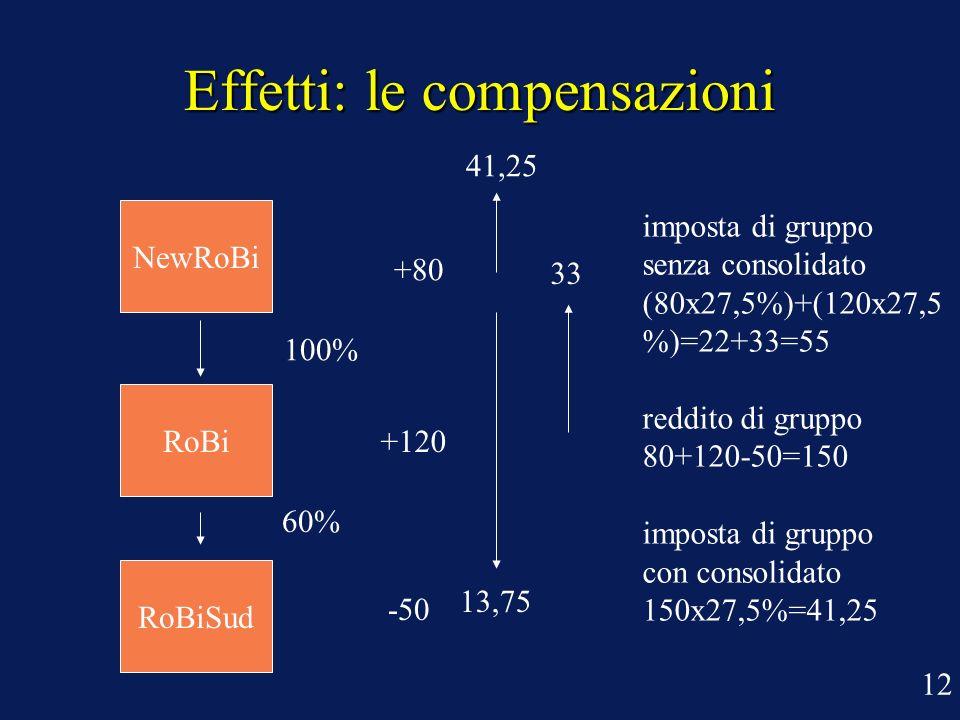 Effetti: le compensazioni 100% 60% +80 -50 +120 imposta di gruppo senza consolidato (80x27,5%)+(120x27,5 %)=22+33=55 reddito di gruppo 80+120-50=150 i